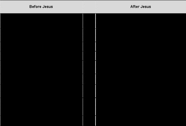 jesus chart